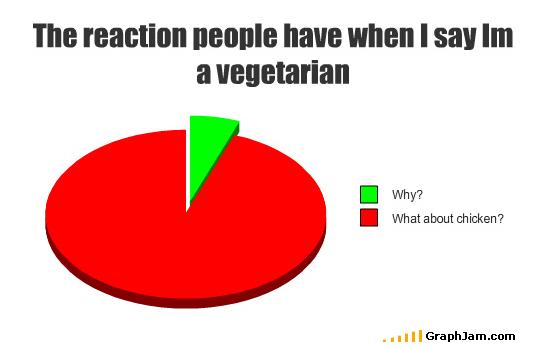 Vegetarian pie chart